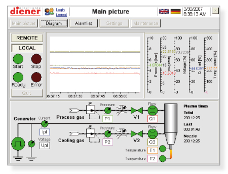PlasmaBeam PC - The PC Version of the PlasmaBeam was made for high standards on the process control and documentation - Plasma etcher
